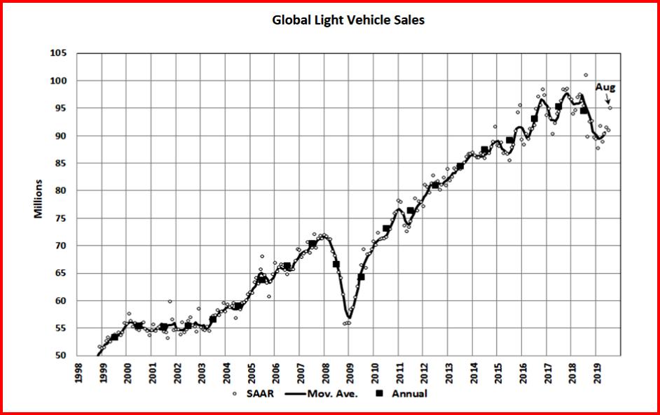 AutoInformed.com on Global Light Vehicle Sales August 2019
