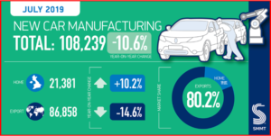 AutoInformed.com on UK Car Manufacturing - July 2019