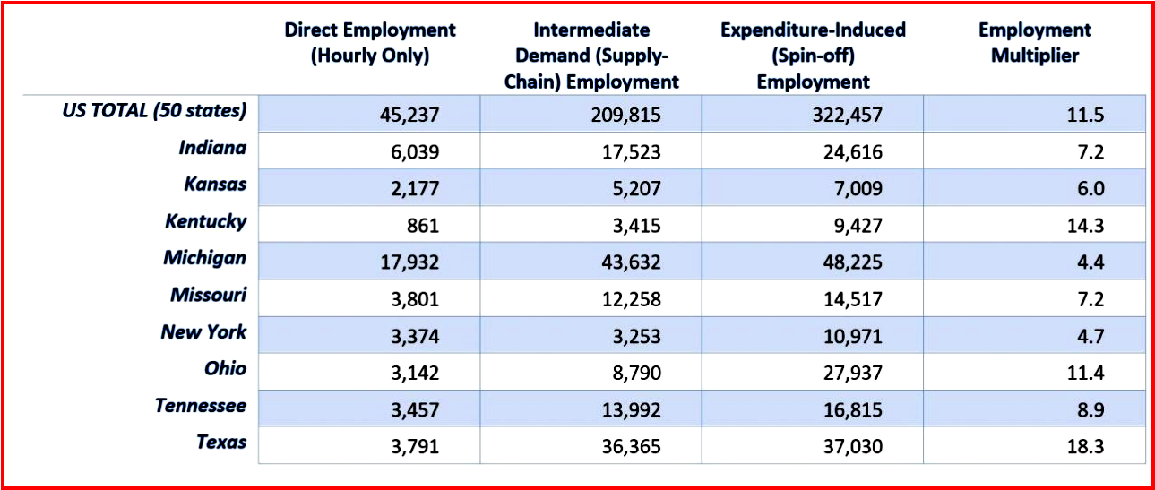 AutoInformed.com on CAR Estimated Employment Multipliers for UAW-GM Jobs