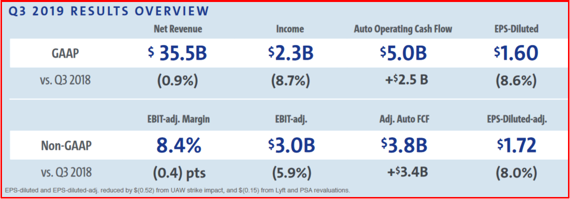 AutoInformed.com on GM Q3 2019 Financial Results