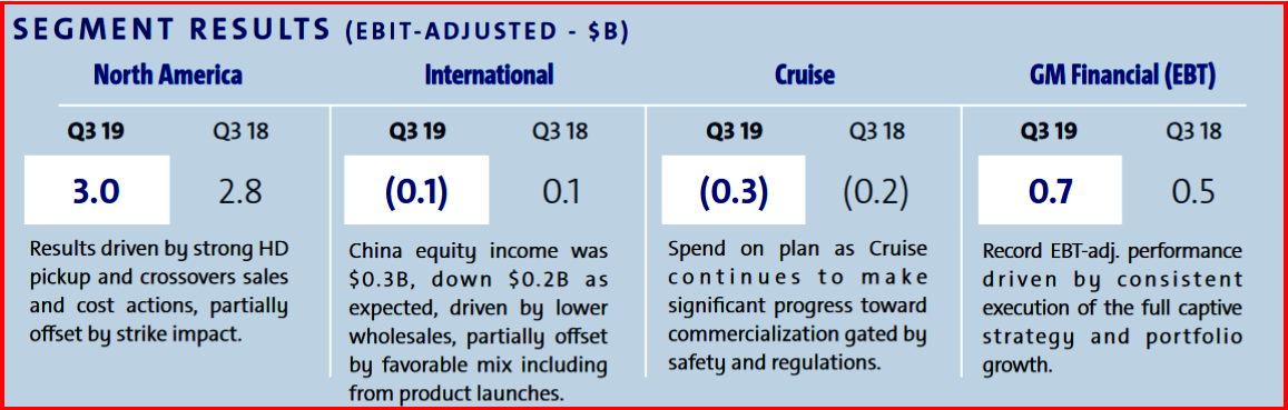 utoInformed.com on GM Q3 2019 Financial Results by Segment