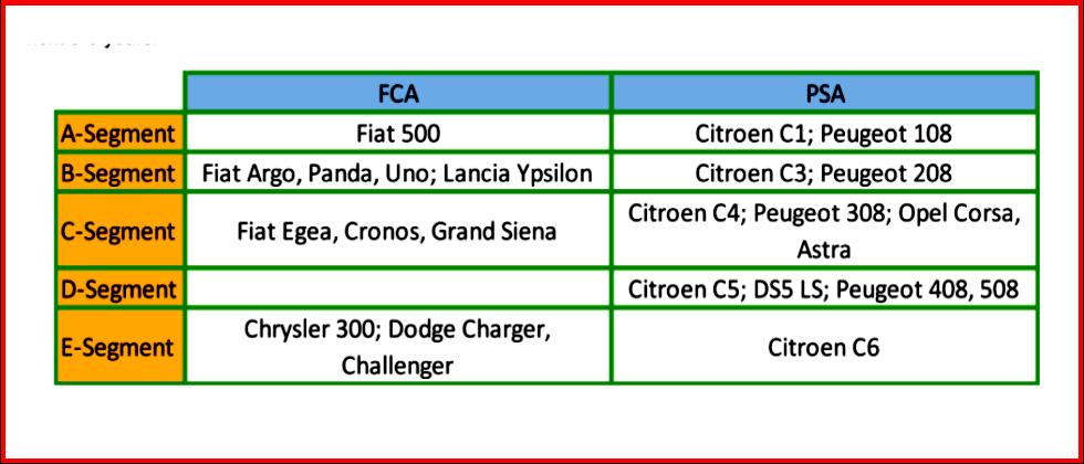 AutoInformed.com on FCA PSA Merger - Platform Consolidation - Courtesy AutoForecastSolutions