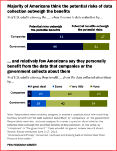 AutoInformed.com on Pew Research Center - American Attitudes toward Data Collection