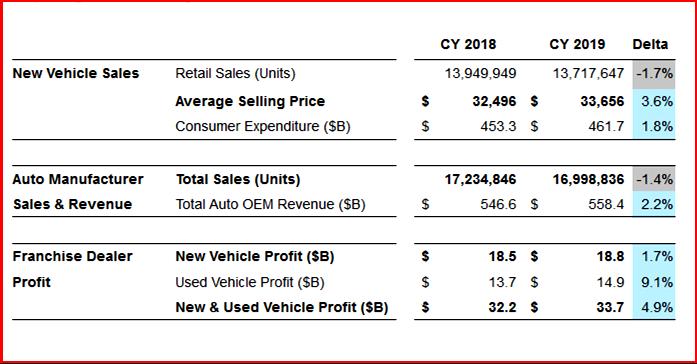 AutoInformed.com on 2019 US Vehicle Sales