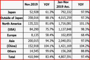 AutoInformed.com on China Leads Honda Global Production - November 2019