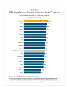 AutoInformed.com on 2020 Automaker Website Ratings