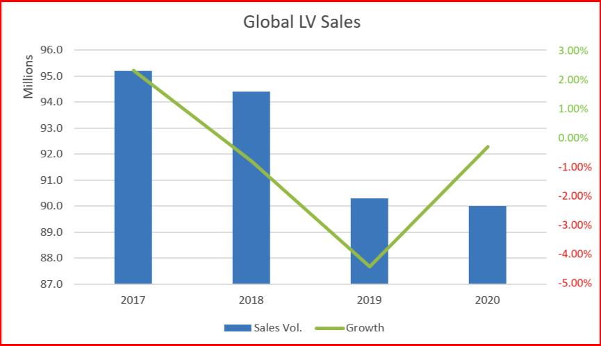 AutoInformed.com on Global Light Vehicle Sales 2017-2020