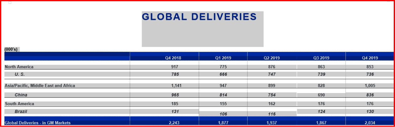 AutoInformed.com on GM 2019 Global Vehicle Deliveries