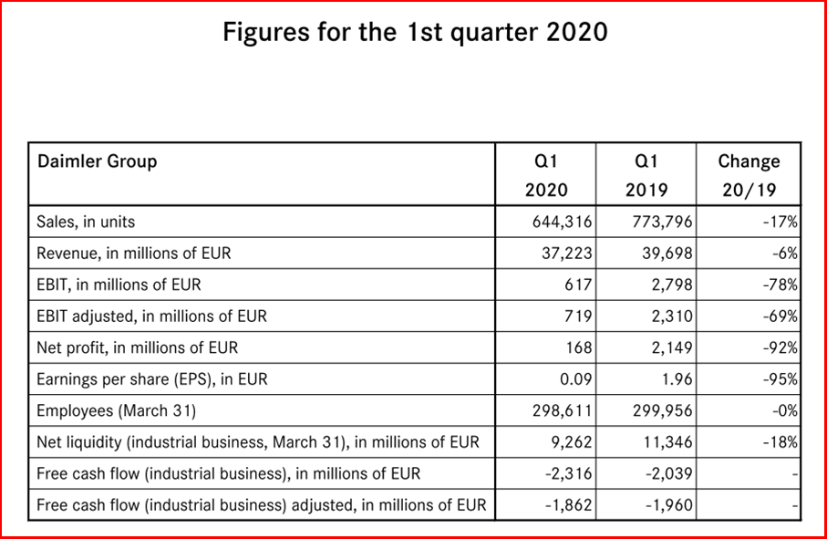 AutoInformed.com on Daimler Q1 Results