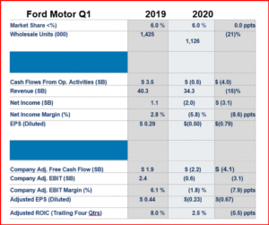 AutoInformed.com on Ford Motor Q1 2020 Financial Results