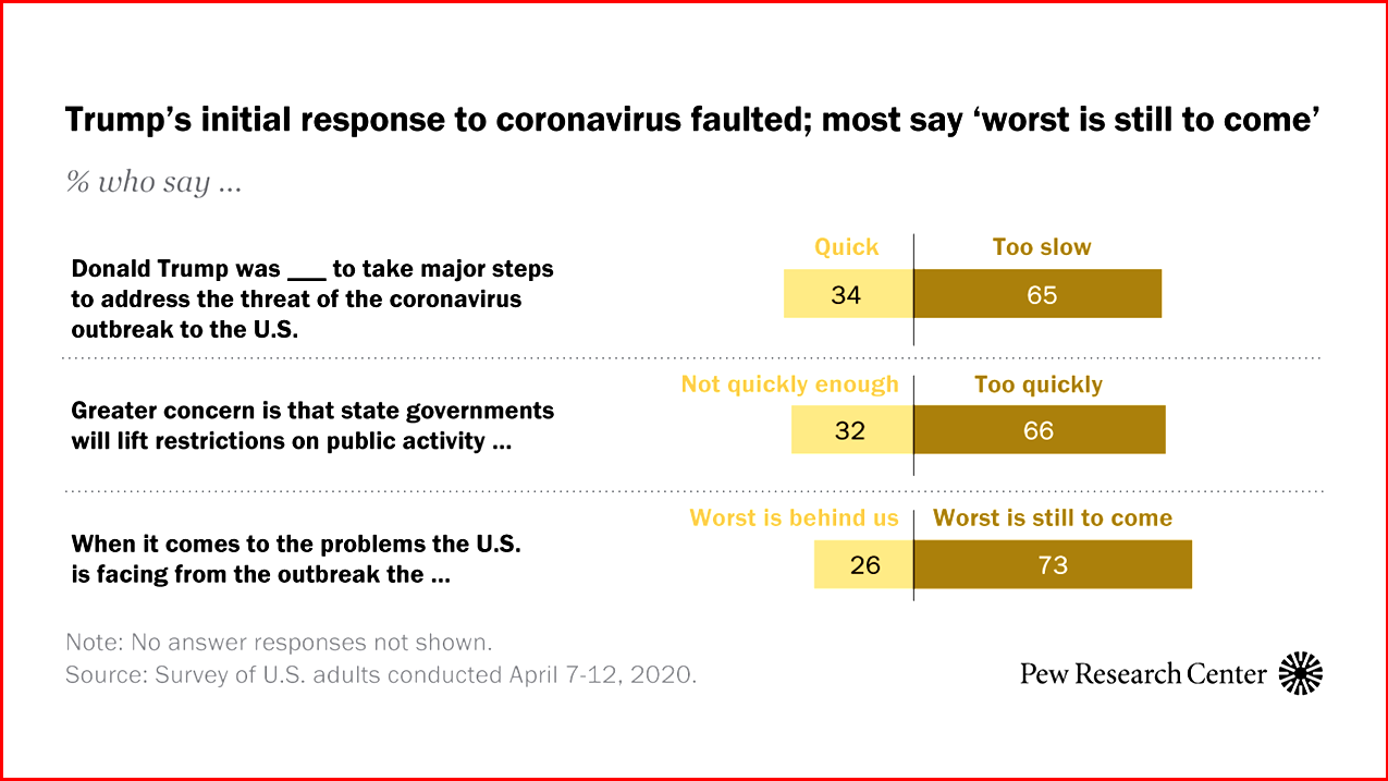 AutoInformed.com on Trump's Responce to COVID Crisis - Pew Research