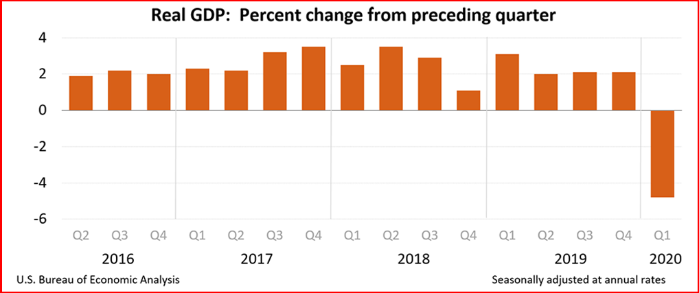 AutoInformed.com on US Real GDP Q1 2020
