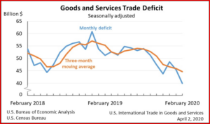 AutoInformed.com on the US Trade Deficit in February 2020