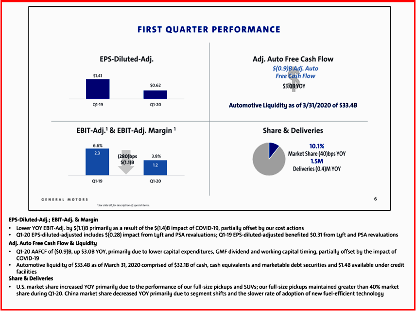 AutoInformed.com on GM Q1 2020