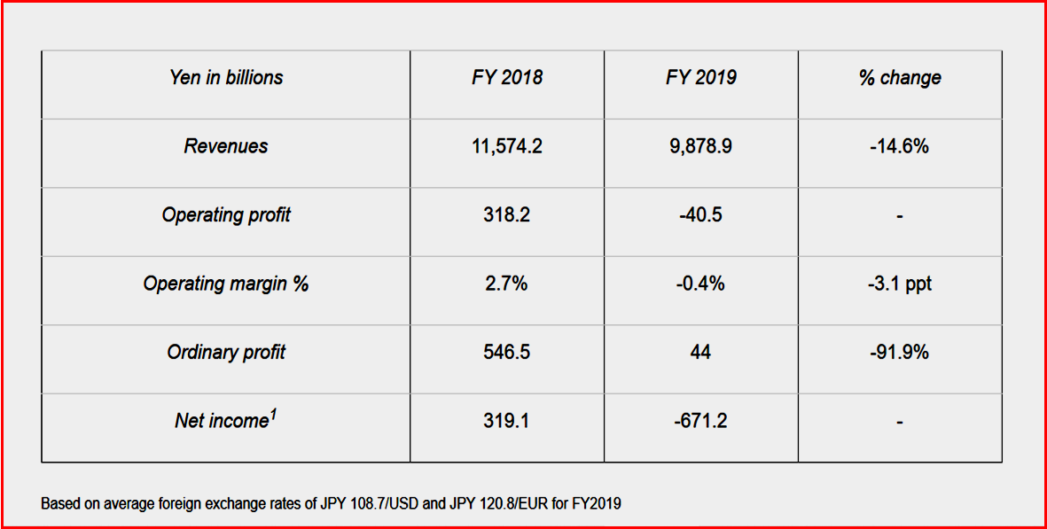 Ken Zino of AutoInformed.com on Nissan Financial Results for Fiscal Year 2019.