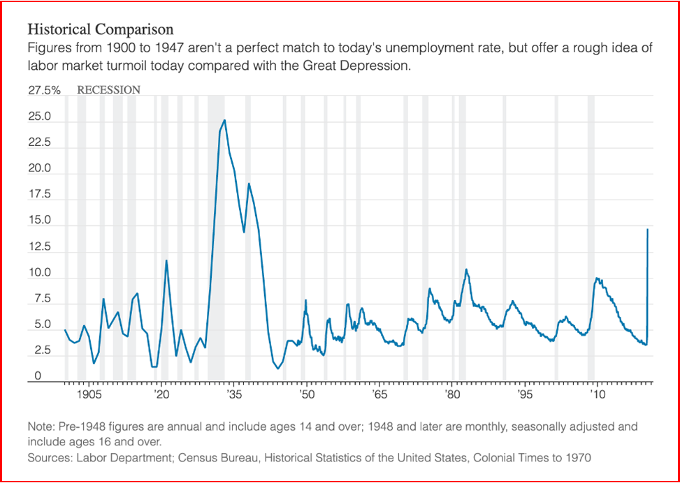 AutoInformed.com on US Unemployment Rate and COVID-19