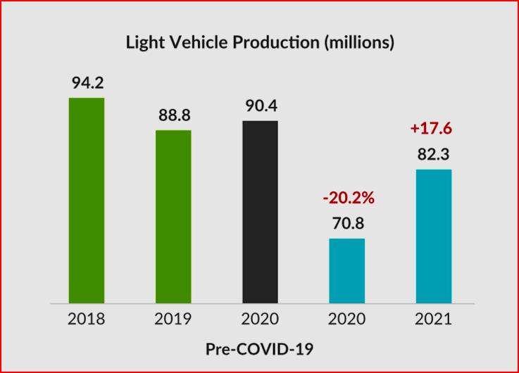 Global Light Vehicle Production Pre-COVID-19 Courtesy LMC Automotive