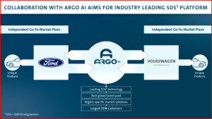 Ken Zino of AutoInformed.com on Self Driving - Argo, Ford and Volkswagen Cooperation
