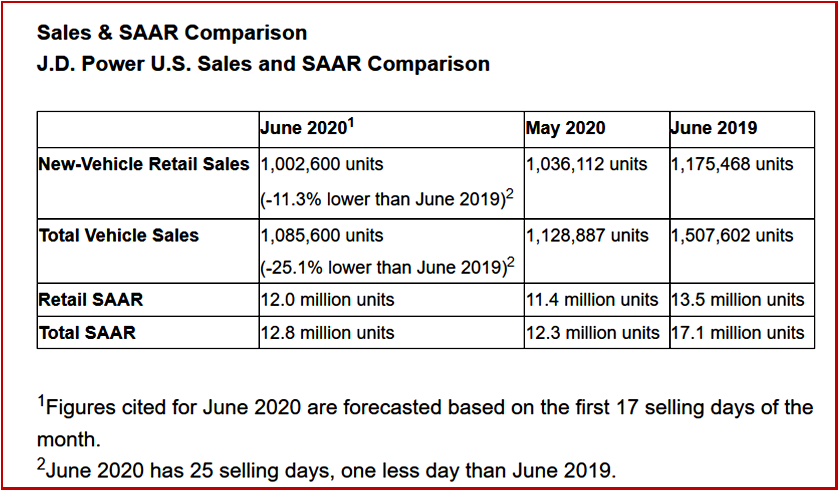 AutoInformed Ken Zino of AutoInformed.com on US Vehicle Sales Forecast June 2020