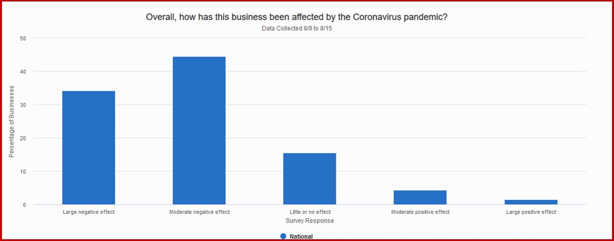 Ken Zino of AutoInformed.com on Corona Business Effect