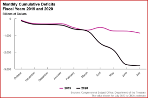Ken Zino of AutoInformed.com on US Budget Deficit July 2020