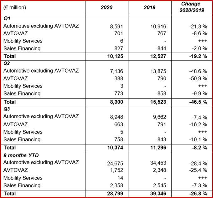 Ken Zino of AutoInformed.com on Groupe Renault Q3 Results