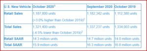 Ken Zino of AutoInformed.com on US Vehicle Sales Forecast October 2020