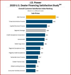 Ken Zino of AutoInformed.com on auto lending satisfaction