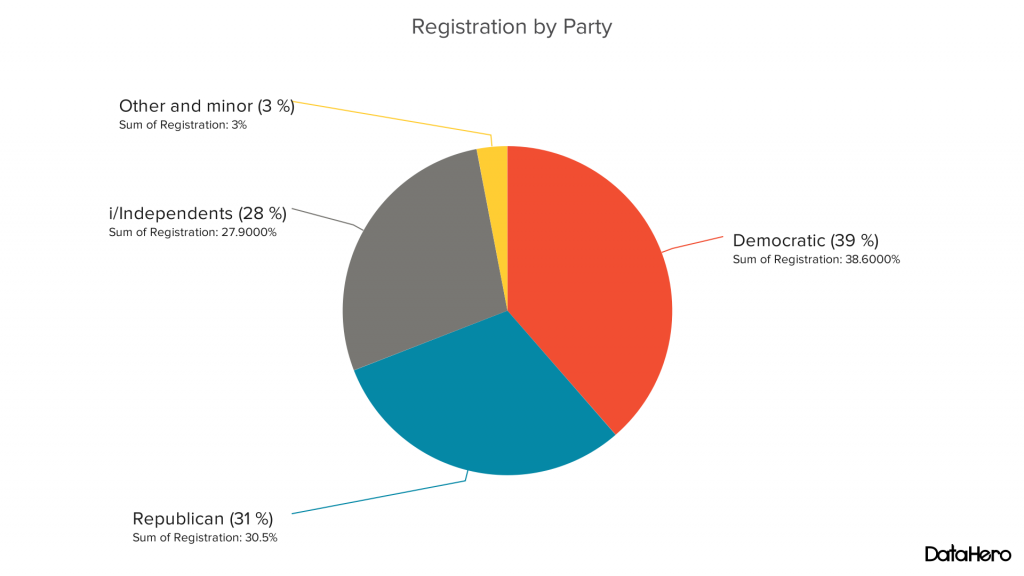 Oregon Voter Registration by Party