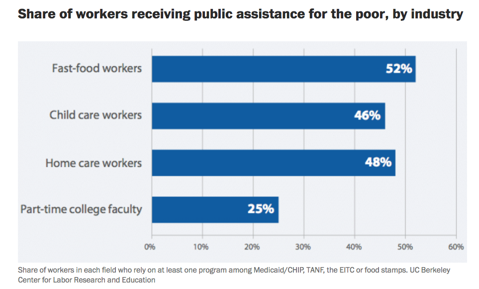 UC Berkley Center for Labor Research Workers who Receive Assistance Data