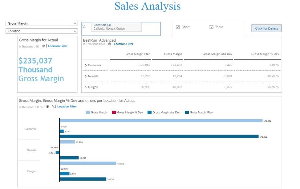dashboard-sap-analytics-cloud