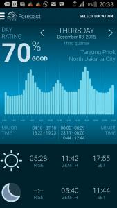 Ramalan waktu terbaik mancing di laut Tanjung pasir menurut solunar I Fishing-Mancing.com