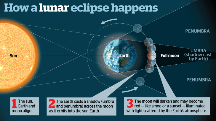 Solar Eclipse and Lunar Eclipse