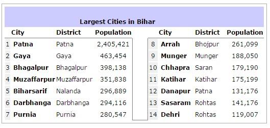 cities in bihar