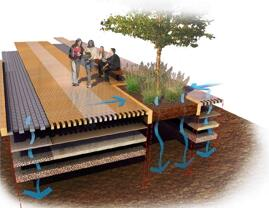 Three Ways for Utilizing Rainwater