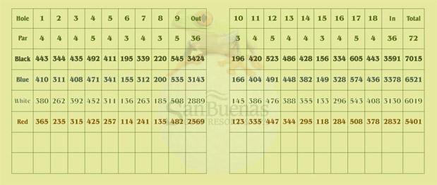 San Buenas Golf Resort Scorecard