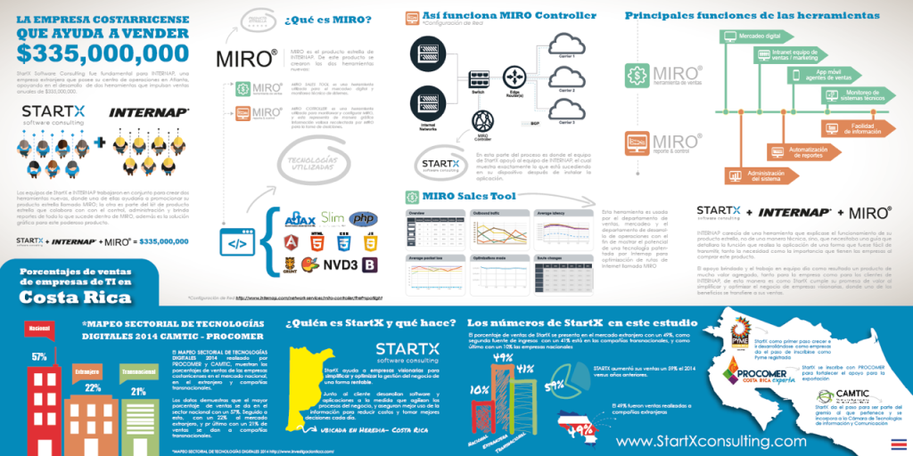 Info gráfico StartX e Internap statistics