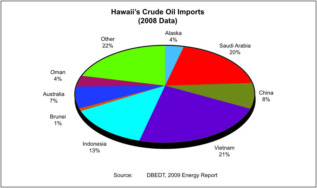 A chart showing oil imports and the need for solar power in Kahului, HI
