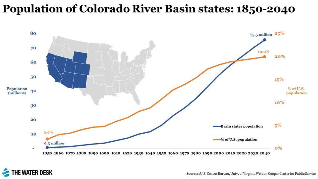 Population of Colorado River Basin States