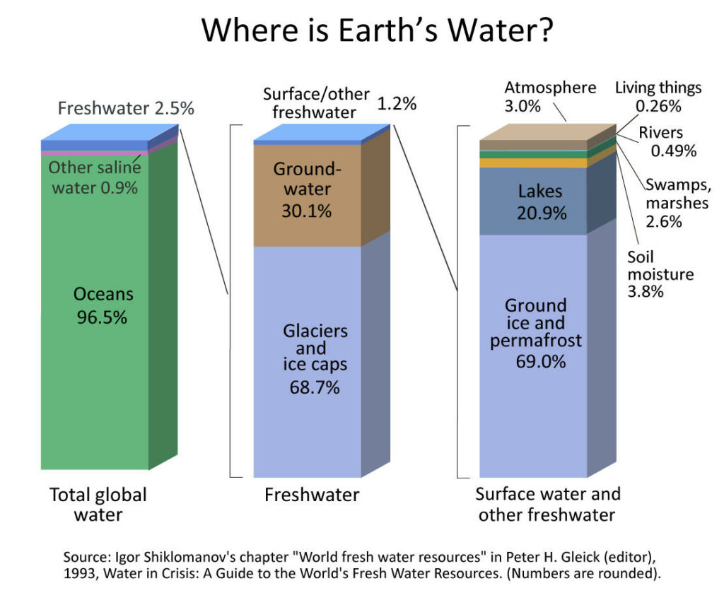 where is earth's water slide