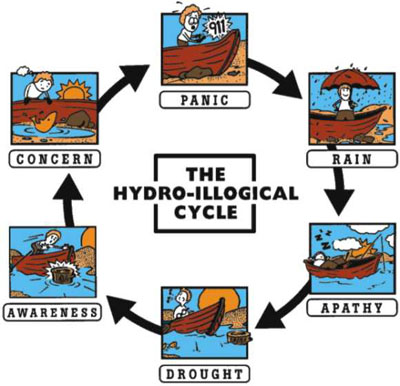 water journalism hydro-illogical cycle
