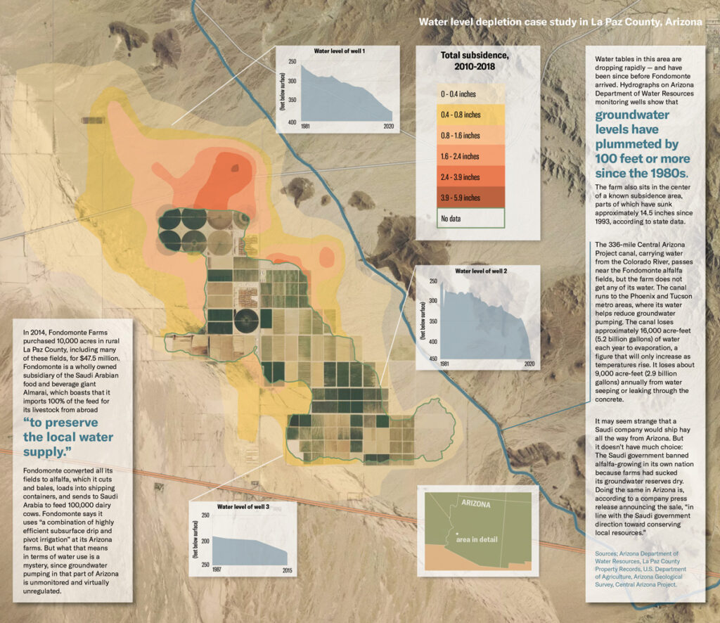 Water level depletion case study in La Paz County, Arizona. Source: High Country News