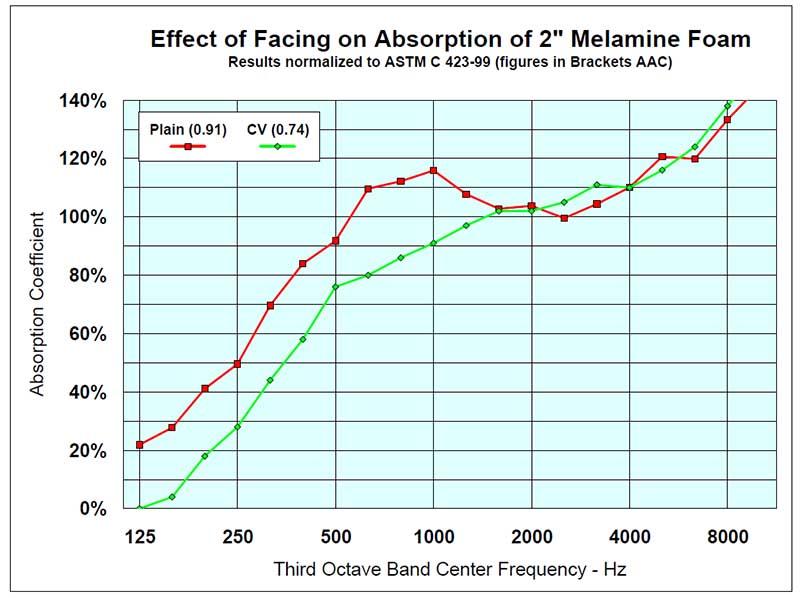 Foam Melamine Sound Absorption Chart