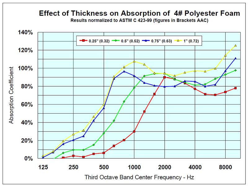Effectiveness chart of Thickness of 4# Polyester Foam