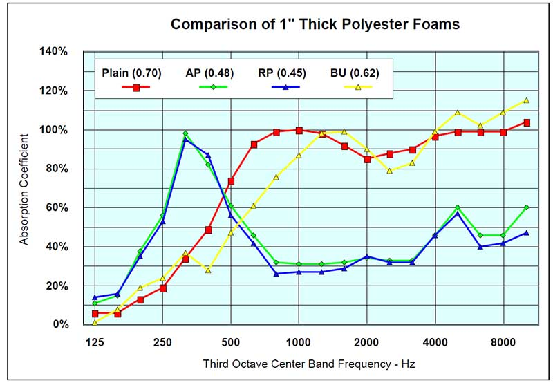 Comparison chart of a soundproofing foam of 1 inch Thick Polyester Foams