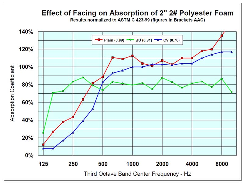 Effect of Facing on 2 inch 2 pound Polyester acoustic foam