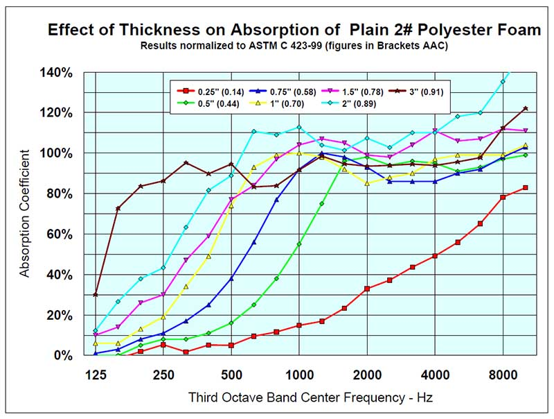 Effect of Thickness on Plain two pound polyester acoustic foam