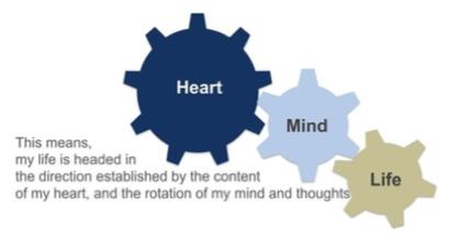 Heart Mind Life 1
