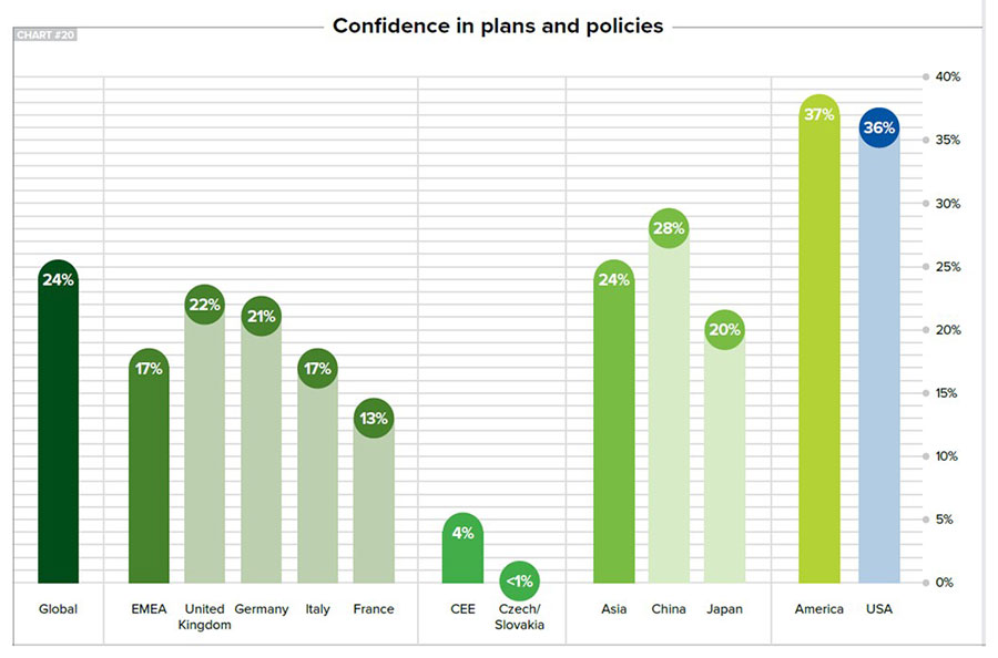 Cofidence in the plans and policies