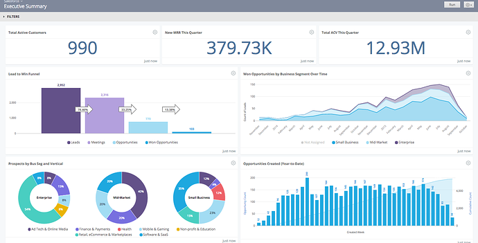 4Convergance Executive Summary Dashboard